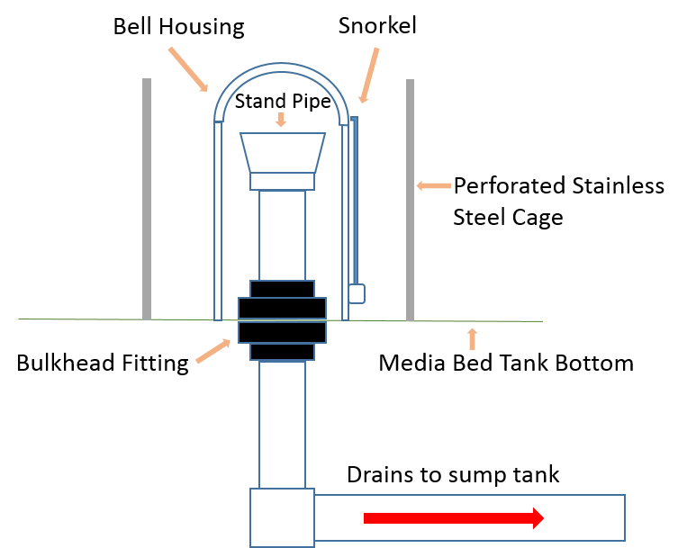 How A Bell Siphon Works Ibovnathandedecker